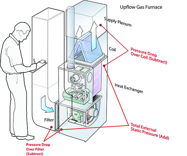 Tip Of The Week Guide To Taking Advanced Static Pressure Measurements Tower Equipment Co Hvac Maintenance Furnace Troubleshooting Refrigeration And Air Conditioning