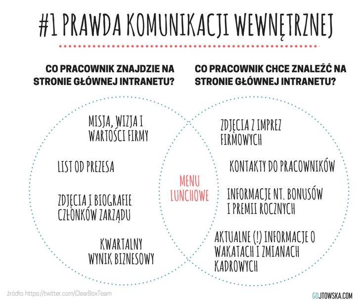 komunikacja wewnętrzna | narzędzia | PR