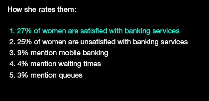 Only 27% of women are satisfied with banking services.