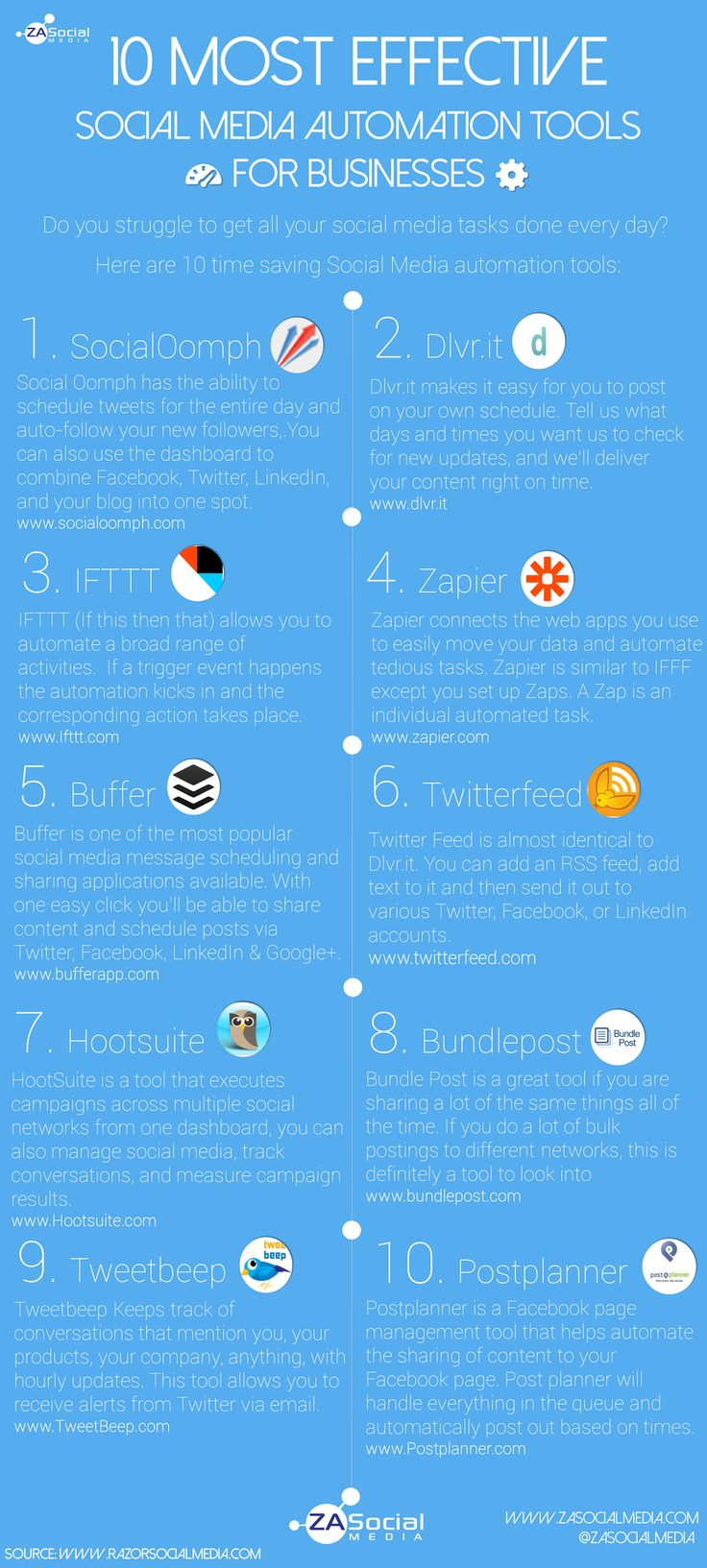 """10 Most Effective SocialMedia Automation Tools For Businesses"" -- Click-through contains this infographic plus tool descriptions and a few ""best practice"" recommendations."