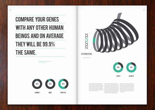Art-Spire, Source d'inspiration artistique / 32 incroyables exemples de data visualisation
