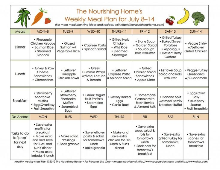 same meal plan Planning healthy meals isn't difficult, it just takes a bit of practice here's an  example  what a balanced meal plan actually looks like 7 days' worth of   looking for a sample meal plan for gaining weight grain bowl with.