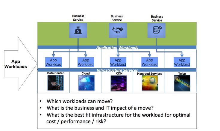 """While it is designed to be flexible, and adopted incrementally by an organization, in its complete approach HyperSourcing when used for application-centric workload placement can be conducted for a business service, or collection of applications and associated workloads in support of some business process such as """"Order Entry"""",  taking into account a myriad of application workload and underlying infrastructure service-provider data to answer the key question pictured below."""