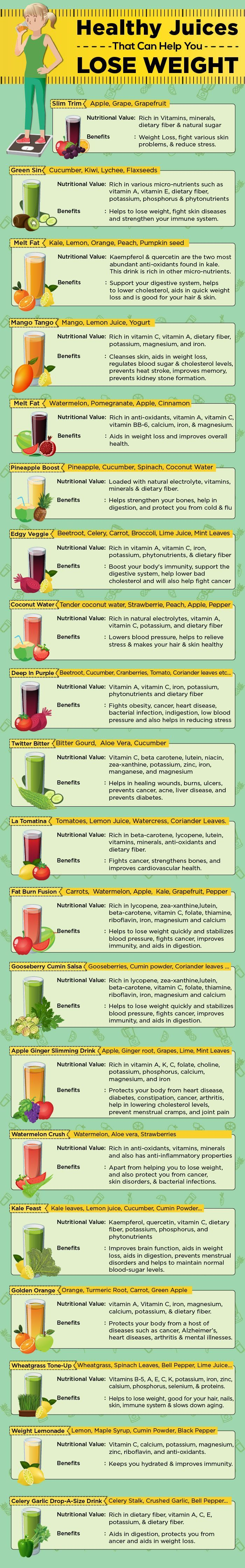 Juicing is the best option to lose weight as it offers all the essential nutrients by avoiding extra calories. Know the healthy juices for weight loss & include them in your diet.