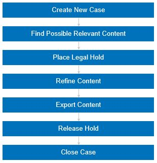 eDiscovery in SharePoint 2013 – Part 1: An Introduction