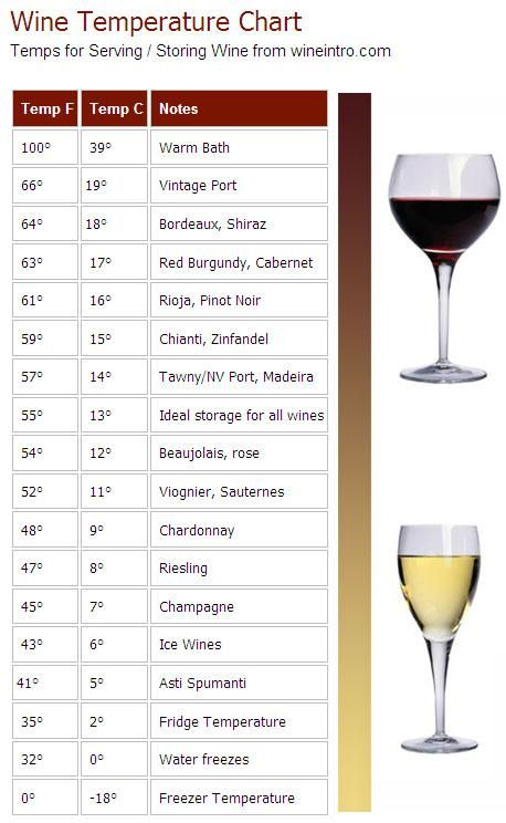 Ideal Temperature To Drink Red Wine