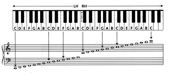 piano key chart beginners | Here are a few easy exercises to get you started: