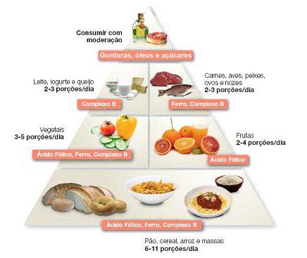 Alimentação adequada para a gestante durante a gravidez e até durante a amamentação