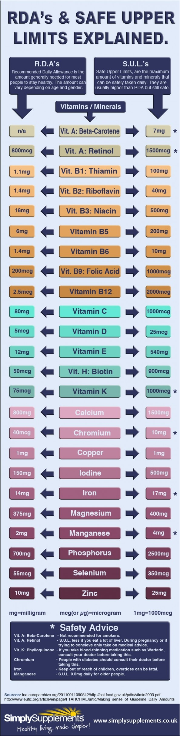 The expert's guide to you recommended daily allowances and safe upper limits of vitamins and nutrients.