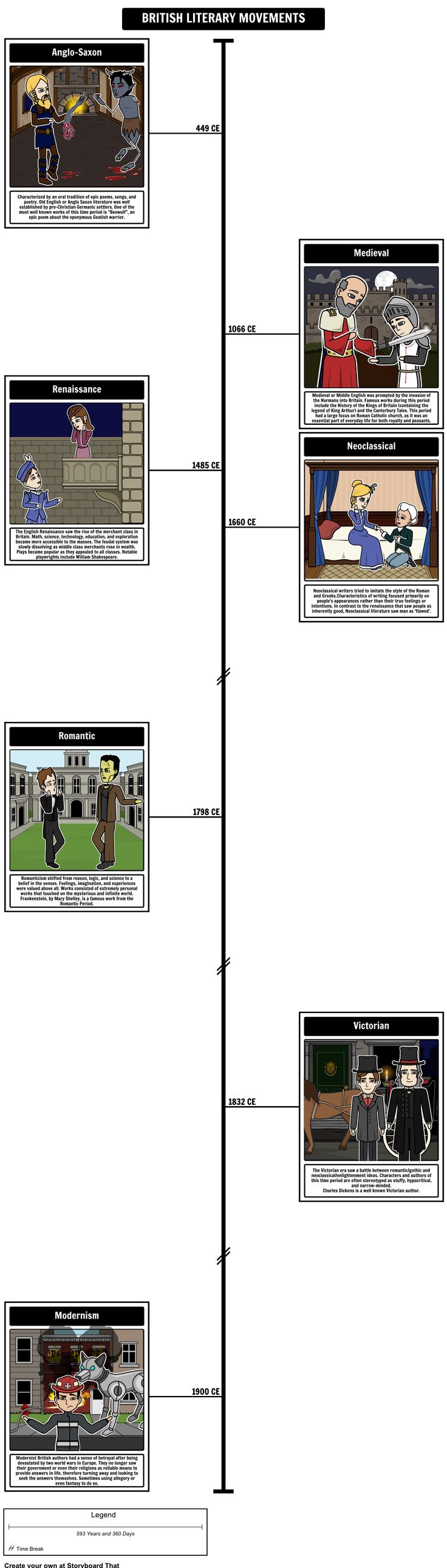 British Literary Movements - British Literary Periods Timeline: In this activity, students will create a Timeline of all the literary periods in British literature. Have them use elements, like characters and settings, that are indicative of the time period to depict what life was like in the era. In the description boxes, students can answer a variety of questions about the time period.
