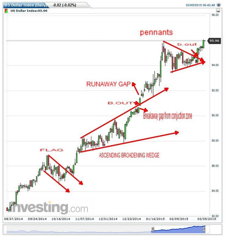 43 Best Patterns Images On Pinterest | Technical Analysis, Forex