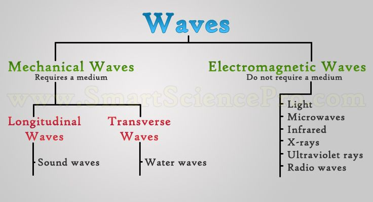 Mechanical and Electromagnetic waves are the main 2 types of waves by media of propagation. Learn common features and properties of them.
