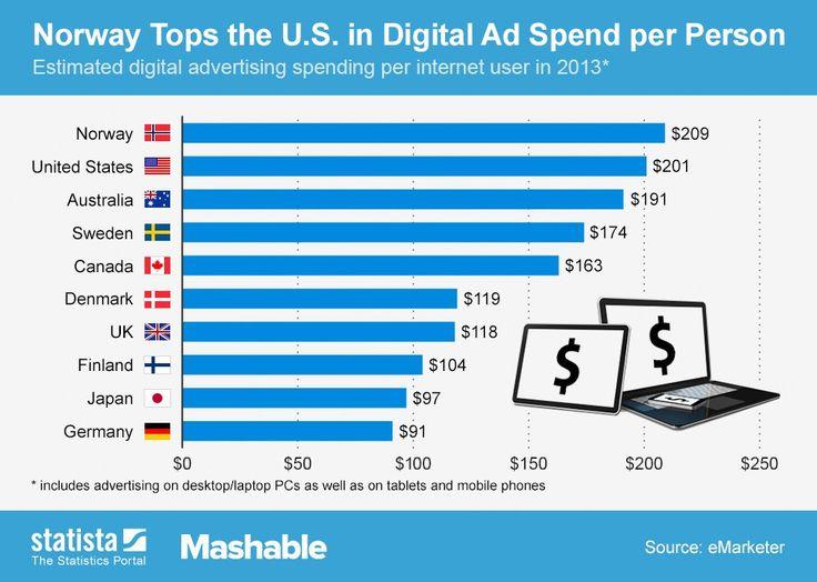 Nordics leads #top10 digital ad spend per person;  Norway 1st Sweden 4th Denmark 6th Finland 8th  #nordicdigitaleconomy