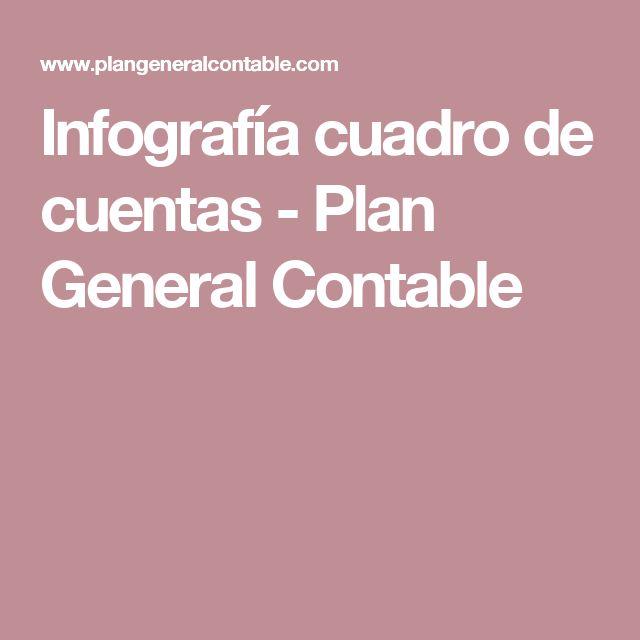 Infografía cuadro de cuentas - Plan General Contable