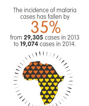Through sustained efforts, #Malaria cases have fallen by 35% in 2014 (compared to 2013). Click to see more updated statistics from Goodbye Malaria.