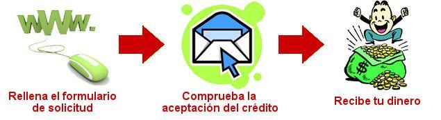 Solicitar Dinero Urgente Con Los Créditos Rápidos Online