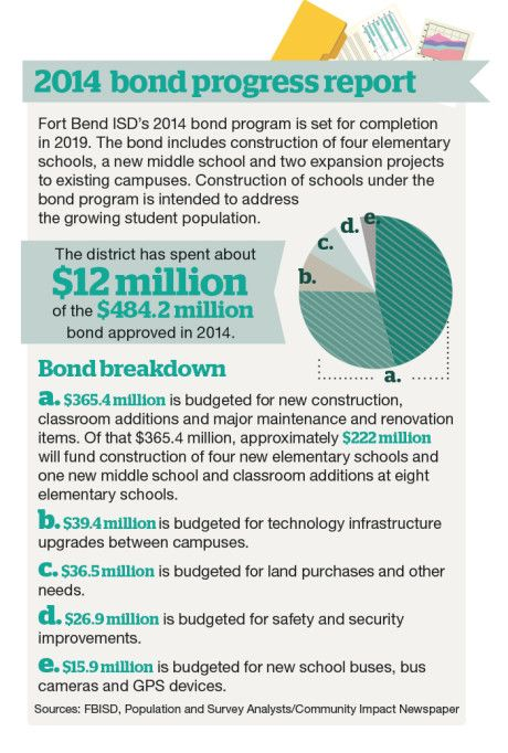 Fort Bend ISD bond projects move forward