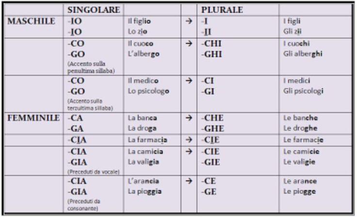 SOSTANTIVI (plur. irregol.)
