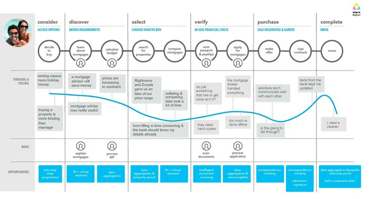 Customer Journey Map For Transport  Personas