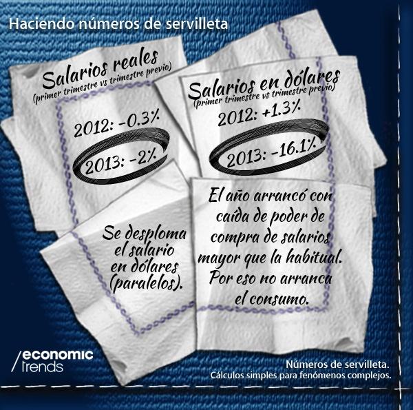 Haciendo Números de Servilleta. ¿Por qué no arranca el consumo? Infografía de www.economictrends.com.ar