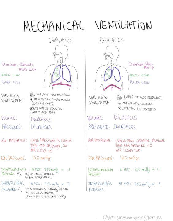 Best Mechanical Ventilation Images On   Mechanical