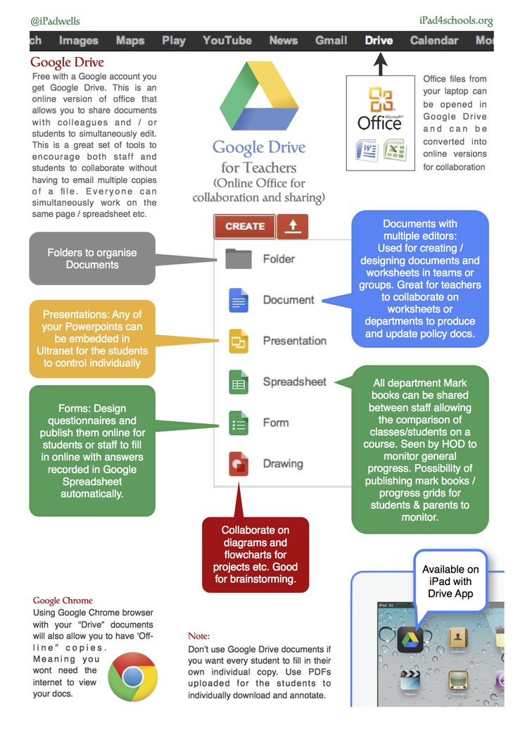 Google Drive for Teachers.