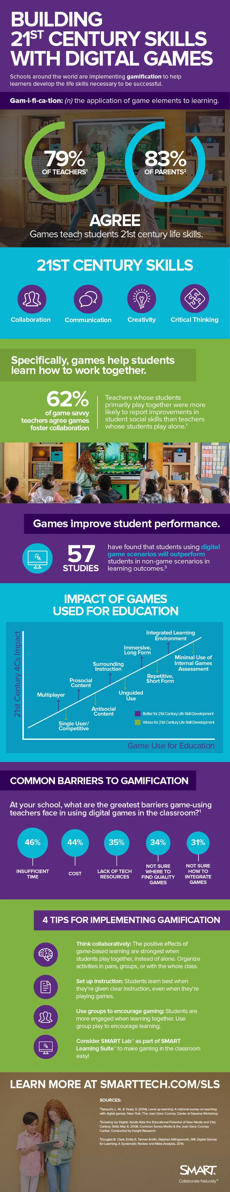 Building 21st Century Skills with Digital Games Infographic - http://elearninginfographics.com/21st-century-skills-digital-games-infographic/
