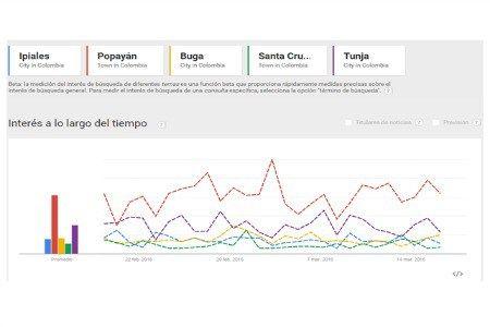 Los destinos más populares en Google para Semana Santa en Colombia