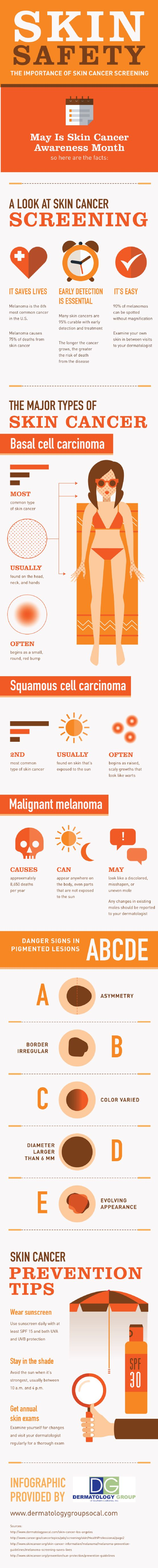 Skin Safety: The Importance of Skin Cancer Screening ...........Malignant melanoma causes approximately 8,650 deaths per year. This type of skin cancer can appear anywhere on the body, even parts that are not exposed to the sun.