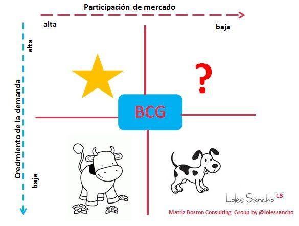 Matriz de crecimiento _ matriz de BCG