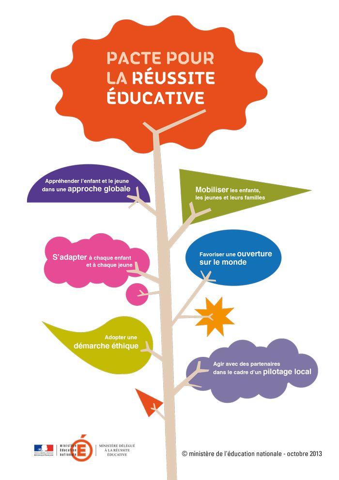 Le pacte pour la #ReussiteEducative a vocation à être décliné localement par les acteurs de la réussite éducative qui s'engagent à favoriser les politiques de réussite éducative et à veiller à ce qu'elles fassent l'objet d'études, d'évolutions et de recherches susceptibles de contribuer à l'amélioration de leur efficacité. Toute l'info sur www.education.gouv.fr/pacte-reussite-educative