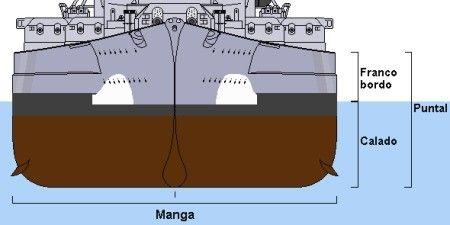 Desplazamiento de un buque: eslora x calado x manga x densidad del agua salada de mar (d=1,024 gr/ cm3). Esta en función de concentracion de sales disueltas en el agua.