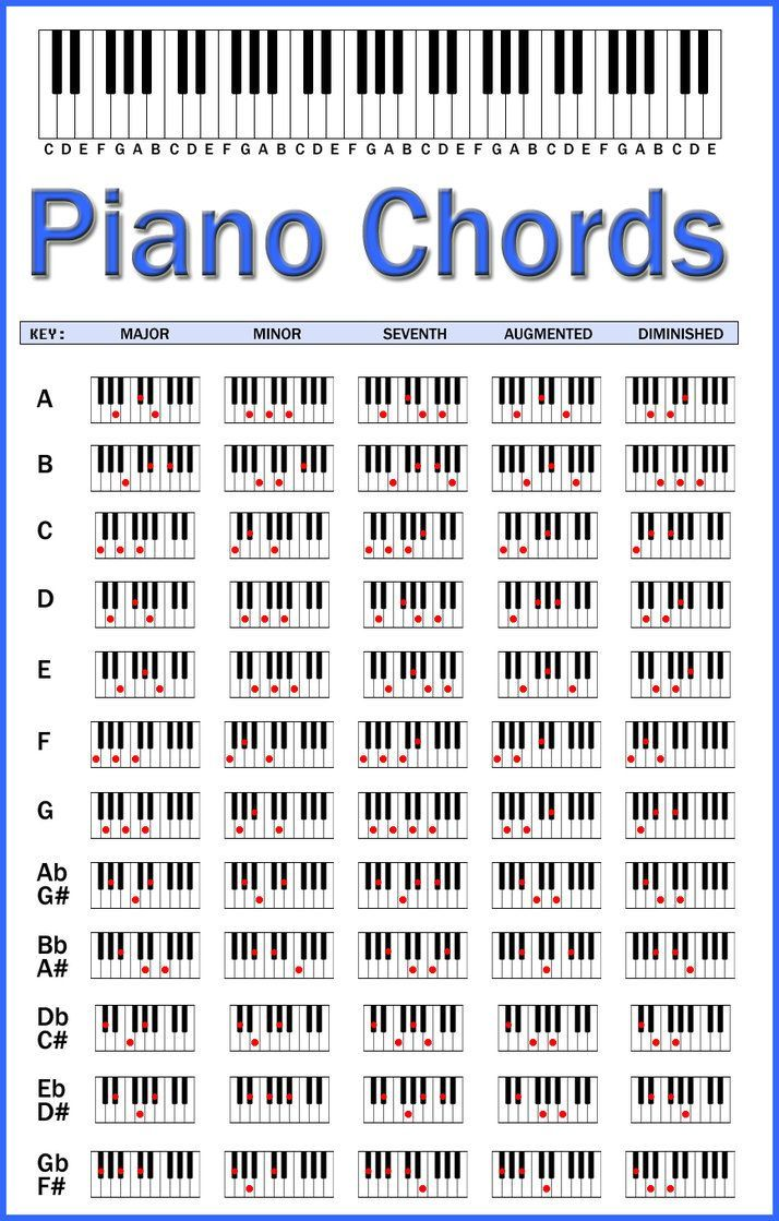 Best 25 count on me chords ideas on pinterest ukulele chords made in photoshop to help people remember chords on piano i re created hexwebz Choice Image