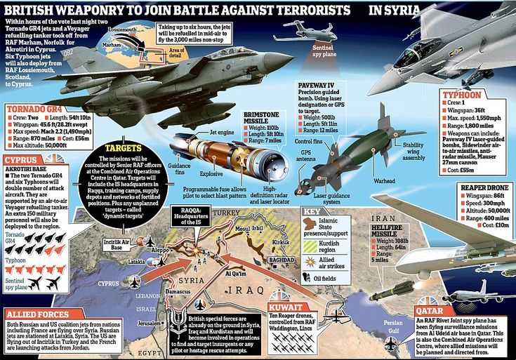 Within minutes of a yes vote in Parliament, British jets were due to cross the border to wipe out jihadists in their heartland. This graphic shows the military action that will now be undertaken against ISIS from British warplanes, Reaper drones and Hellfire missiles