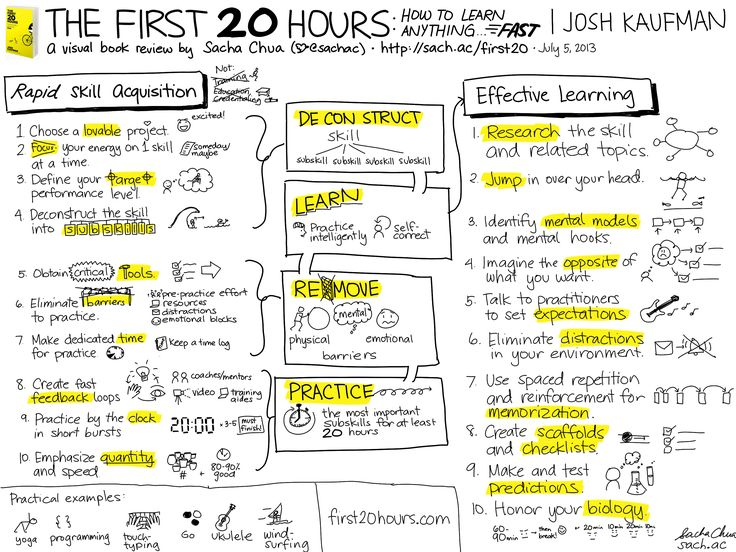 20130705-Visual-Book-Review-The-First-20-Hours-How-to-Learn-Anything...-Fast-Josh-Kaufman.png (3000×2250)