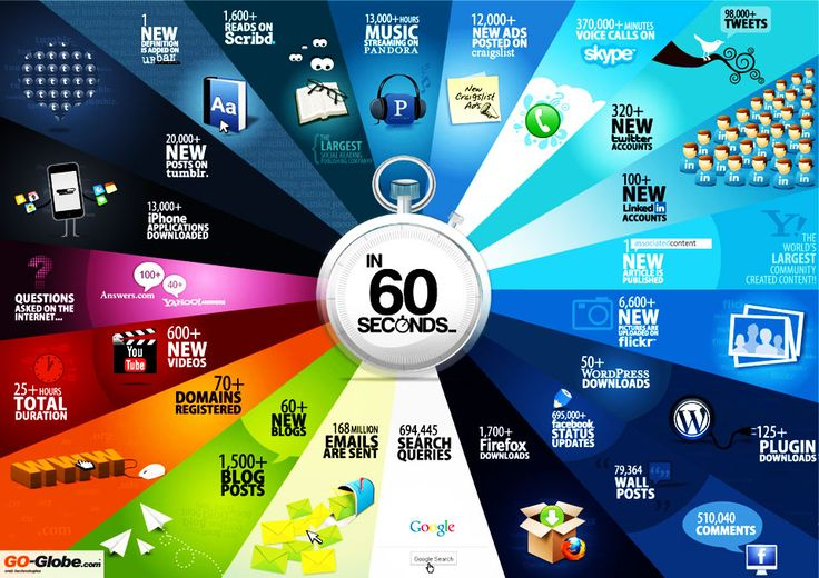 What does it happen in Internet in 60 seconds?