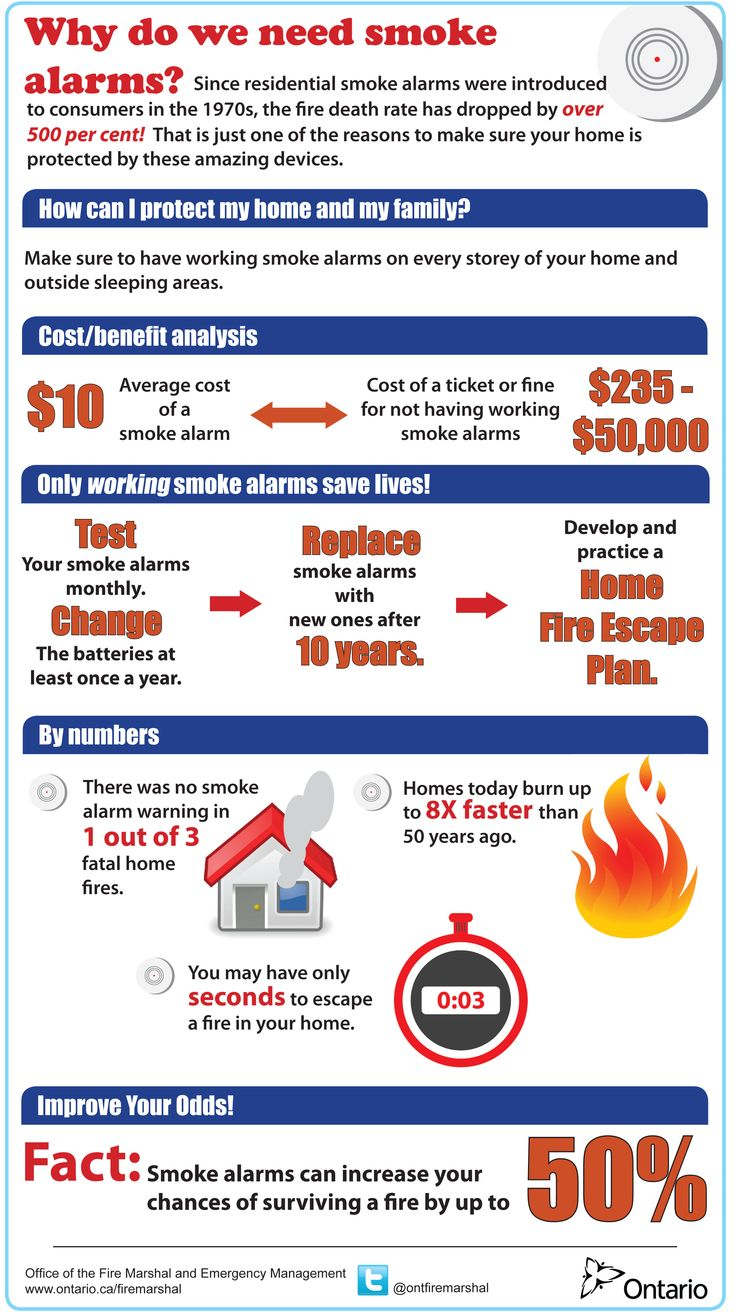Some Quick Facts about Fire Safety