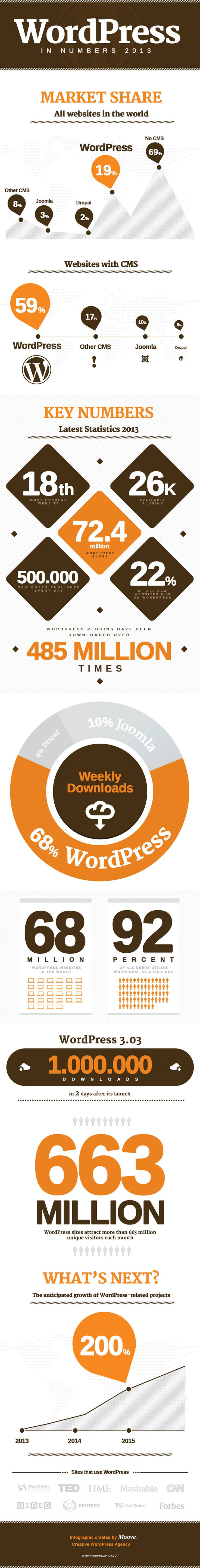 WordPress CMS in Numbers 2013 an infographic WordPress