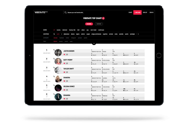 UMEK's Viberate aims to become the booking agent for everyone - Viberate.com is a kind of IMDB for music. What started as a small social media analytics service has now evolved into a massive database of musicians from all genres and profiles – from local DJs and garage bands, to Justin Bieber and Metallica. The database is open, so anyone can add new... - https://thebitcoinnews.com/umeks-viberate-aims-to-become-the-booking-agent-for-everyone/