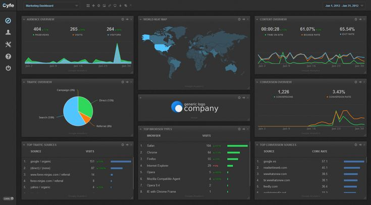 Cyfe is a web-based, all-in-one business dashboard that brings together data from marketing channels, web analytics, finance, sales, social media and more.