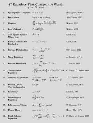 17 Equations that changed the world. ~ Electrical Engineering Pics