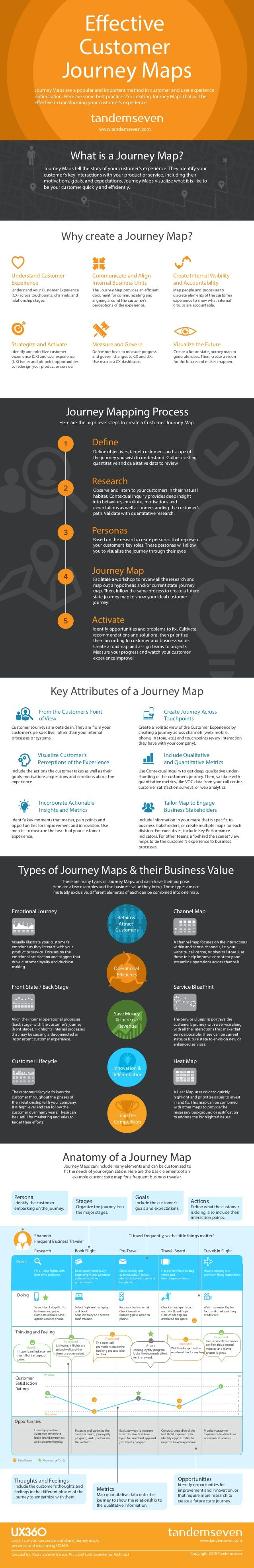 Journey Mapping Process Effective Customer Journey Maps Based on the research, create personas that represent your custome...