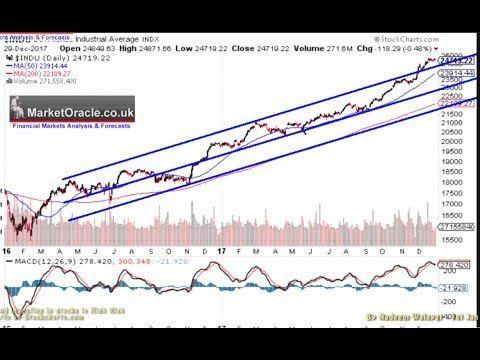 Dow Stock Market Trend Forecast Q1 2018