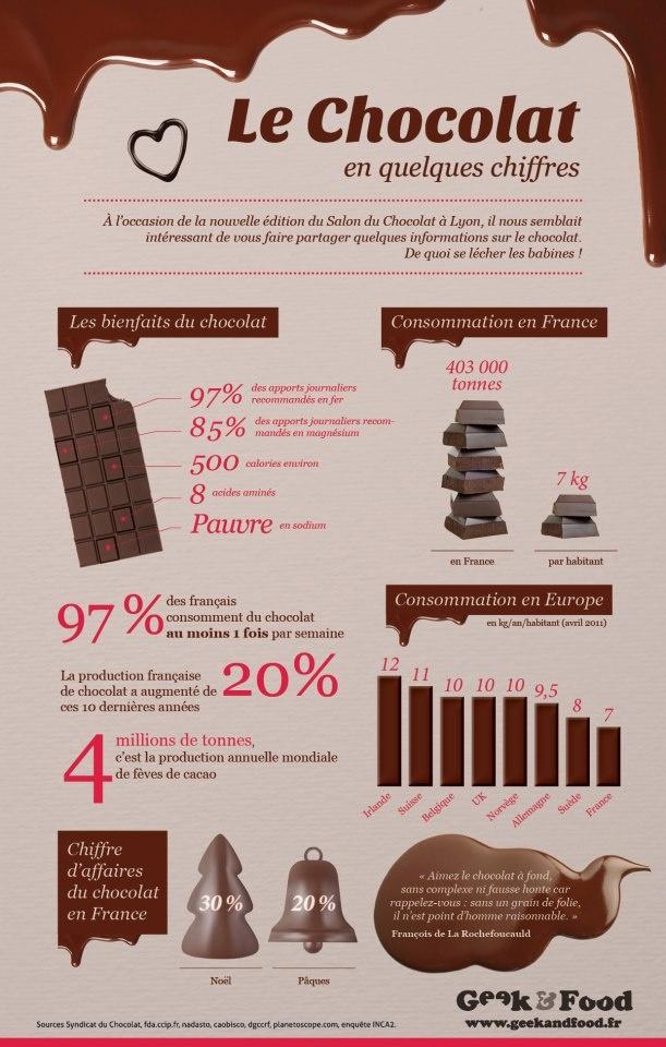Le chocolat en chiffres