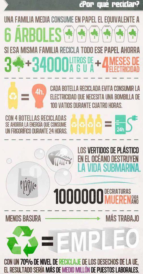 ¿Sabías por qué debemos reciclar? Infografía de #reciclaje