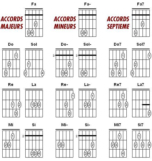 Résultats Google Recherche d'images correspondant à http://www.zikinf.com/articles/pratique-musicale/guitare/_gfx/accords_guitare_base.gif