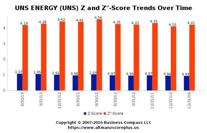 Altman Z-Score Analysis for Unilife Corporation Shs Chess Depository Interests repr 1/6 Shs (UNS) #altmanzscore