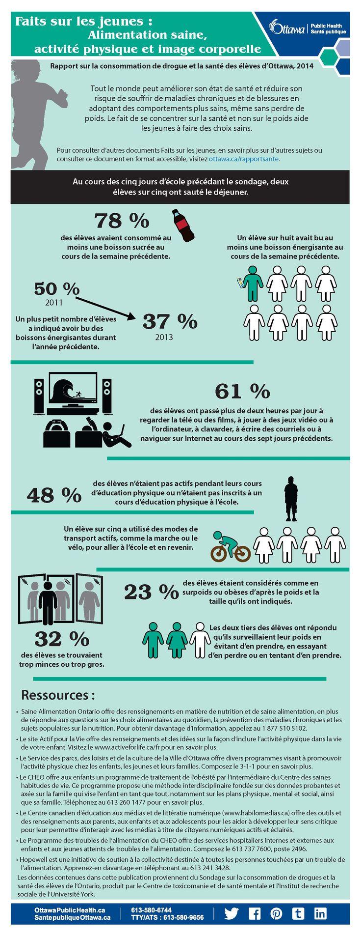 Faits sur les jeunes :  Alimentation saine, activité physique et image corporelle