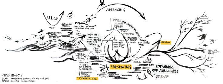 Visuals | Presencing Institute U.School