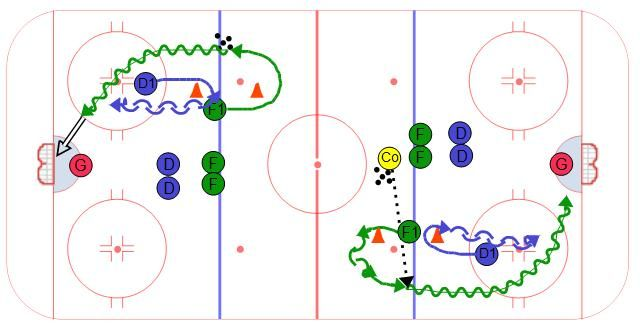 The focus of this drill is to contain the forwards from a tough situation. The set up of this drill puts the defense at a dis-advantage. Set up the drill as shown in the diagram. The spacing of the players may need to be adjusted after you run a few reps so that defense are coming out of their transition equal with the forwards. The forwards should have a good speed when they receive the puck and drive to the outside towards the near post. The goal for the defense is to try and contain…